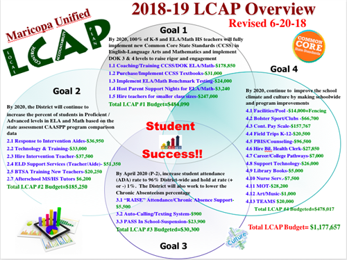 LCAP 18-19 Overview Chart